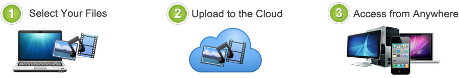 Internet and Computer Hacks: Move Files to Cloud Today